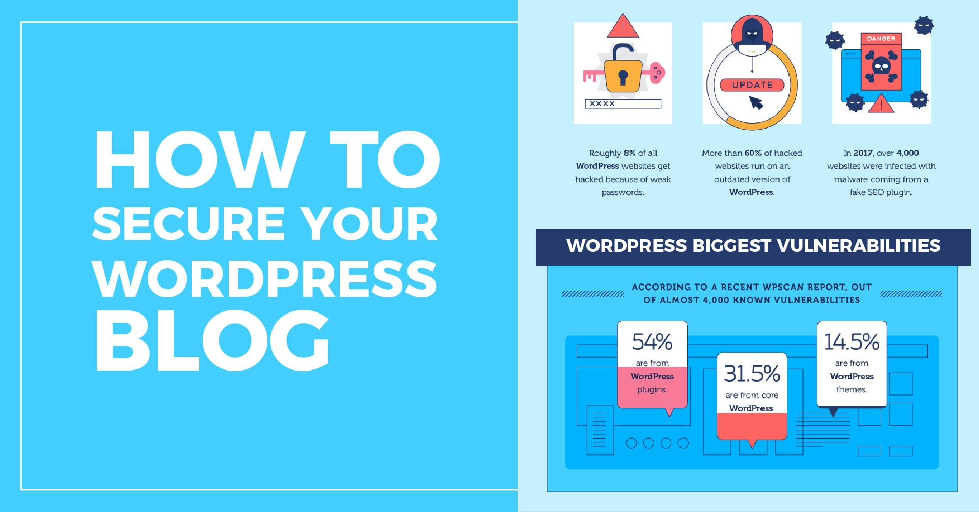 how-secure-WordPress